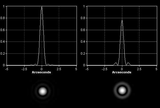 Punktquellen airy disks und seeingscheibchen